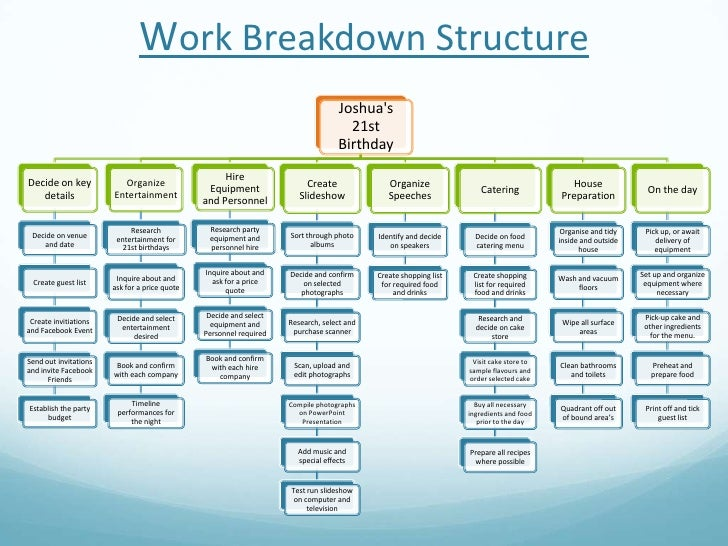 work breakdown structure of a wedding What this is this microsoft project schedule for planning a party includes a work breakdown, general scheduling and dependencies the wbs runs from writing the guest list to the day of the celebration.