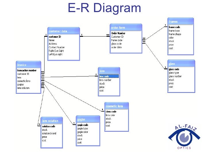 Medical Store Management System Er Diagram Wiring Library