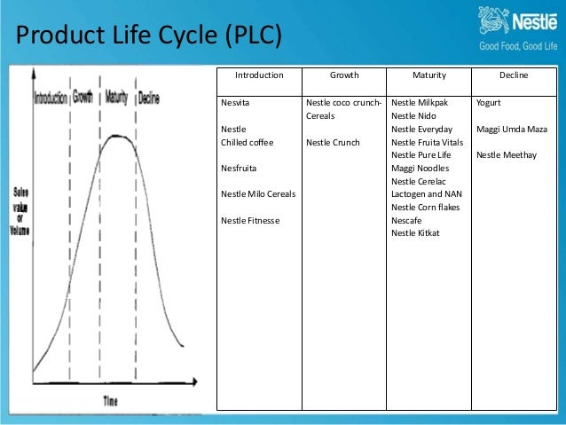 product life cycle for nestle