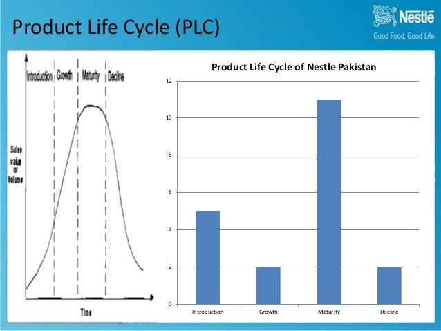Nescafe coffe product life cycle