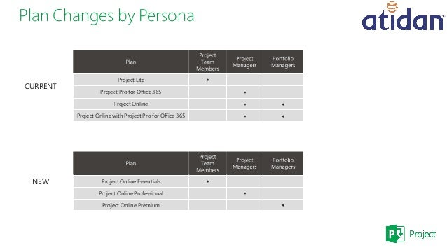 Microsoft Project Licensing The Power Of Choice Presented By Atida