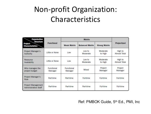 the importance of leadership in maintaining a non profit organization Management in the not for profit organization  on and invest more resources into maintaining conformity  managing the non-profit organization peter f.