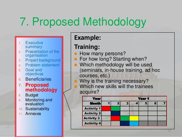 Proposed Methodology; 25.  Example Of Project Proposal Used