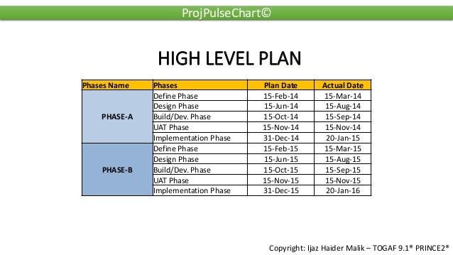 Project Pulse Chart by Ijaz Haider Malik