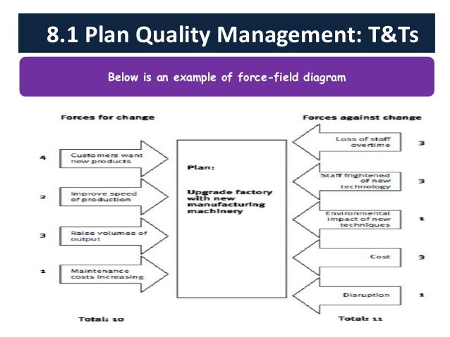 total quality management sample project Quality deficiencies leading to rework varies from 5% to 10% and even 15% of the total contract value (sun, 2008) furthermore, studies show that the main cause of project.