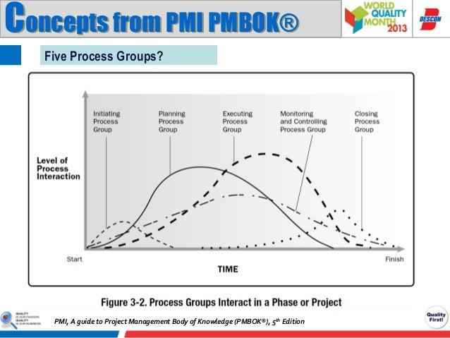 pmbok 5th edition pdf pmi