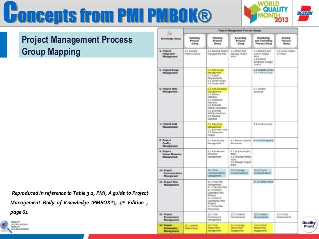 What is PMBOK in Project Management