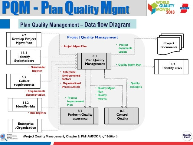 project quality management pmi pmbok knowledge area rh slideshare net Training Plan Diagram Training Plan Diagram