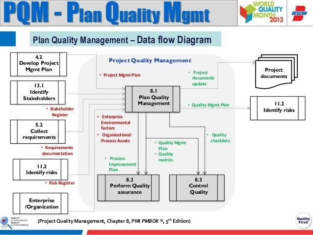 project quality management pmi pmbok knowledge area rh slideshare net PMI Piranha Diagram Training Plan Diagram