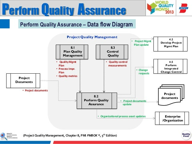project quality management  pmi pmbok knowledge area, wiring diagram