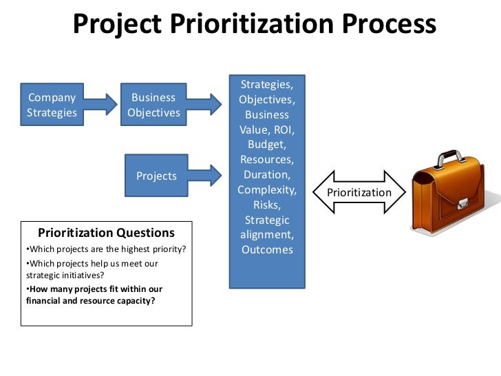 Project Prioritization Process                                            Strategies,Company                   Business   ...