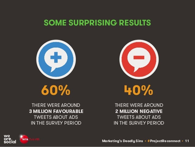 Marketing's Deadly Sins • #ProjectReconnect • 11 THERE WERE AROUND 3 MILLION FAVOURABLE TWEETS ABOUT ADS IN THE SURVEY PER...