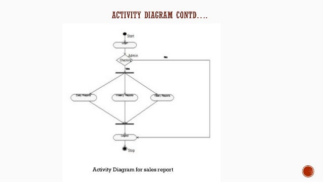 Activity diagram project management system introduction to project report on mobile shop management rh slideshare net activity diagram for hotel management system project ccuart Image collections