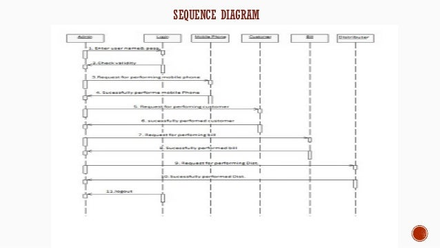 Project report on mobile shop management activity diagram for sales report 13 sequence ccuart Gallery