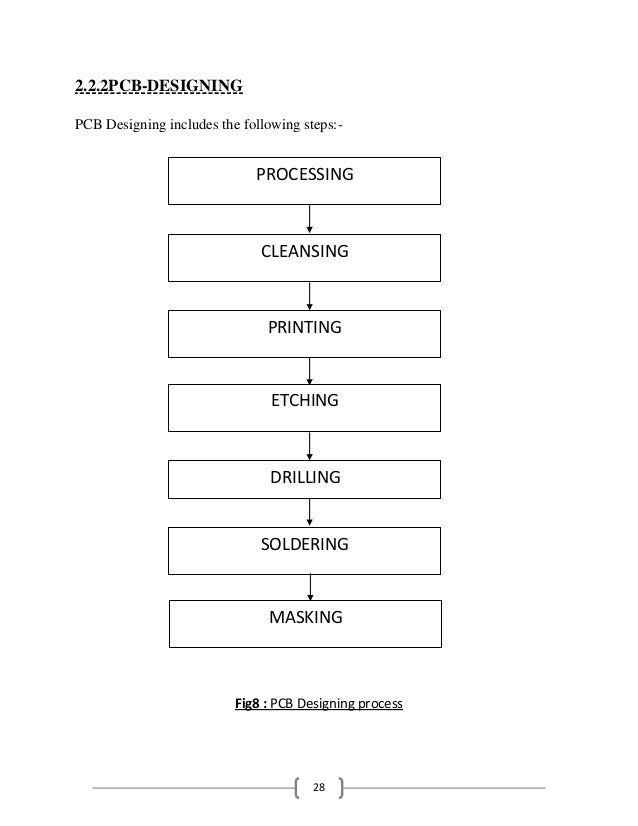 28 2.2.2PCB-DESIGNING PCB Designing includes the following steps:- Fig8 : PCB Designing process CLEANSING ETCHING DRILLING...