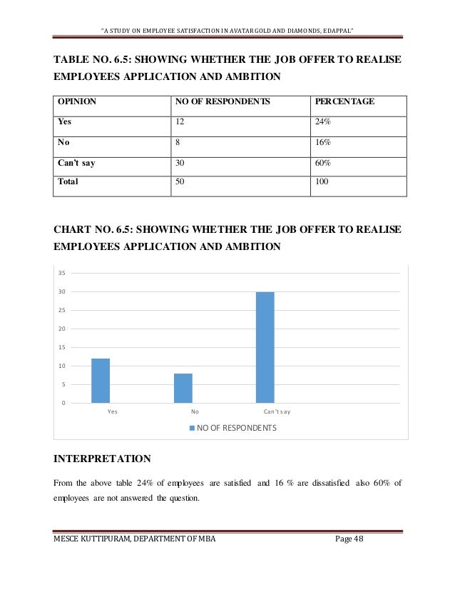 project report on employee satisfaction survey pdf