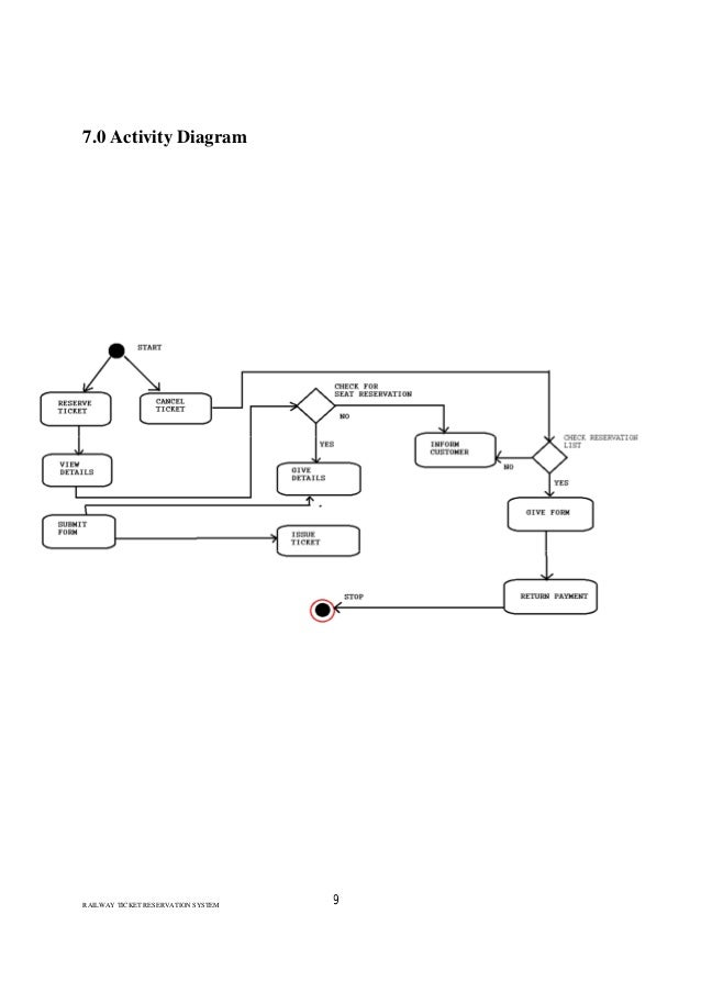 Project report railway ticket reservation system sad railway ticket reservation system 9 70 activity diagram ccuart Image collections
