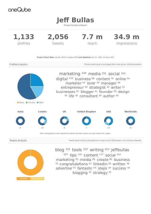 1,133 profiles 2,056 tweets 7.7 m reach 34.9 m impressions Content Conversation blog tools writing jeffbullas tips content ...