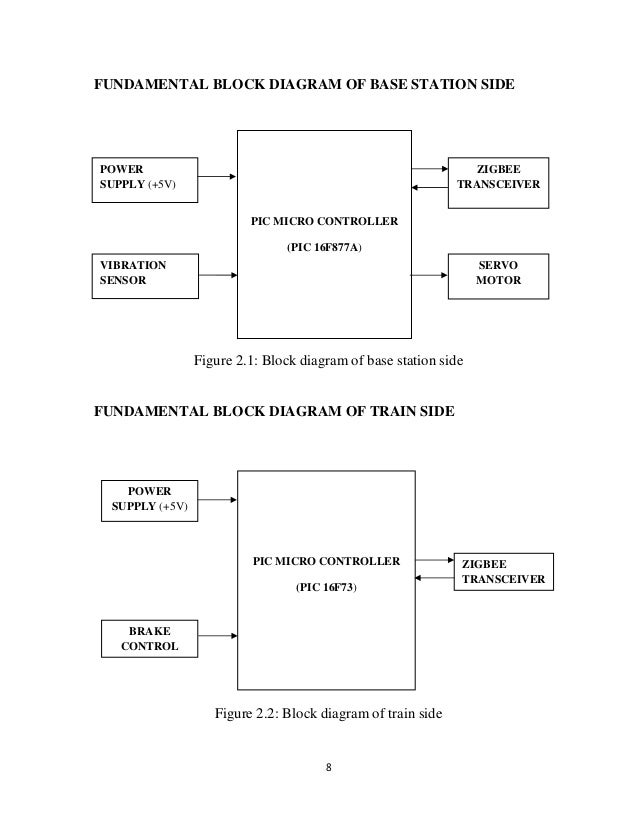 project report for railway security monotorin system the fundamental block diagram of base station side and train side are shown below 8