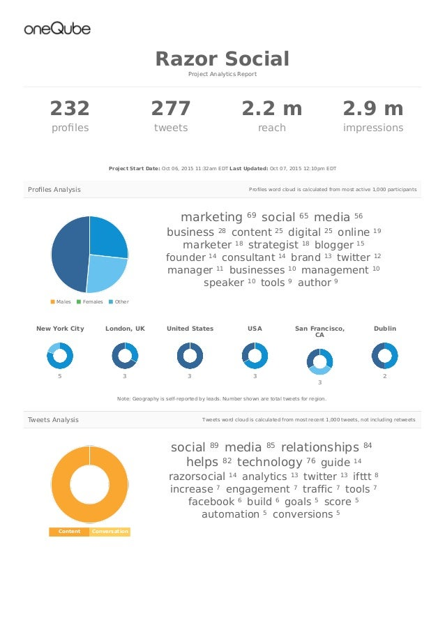 232 profiles 277 tweets 2.2 m reach 2.9 m impressions Content Conversation social media relationships helps technology guid...