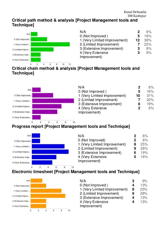 Project report Impact of Supply Management on Project ManagementPPP – Project Management Report
