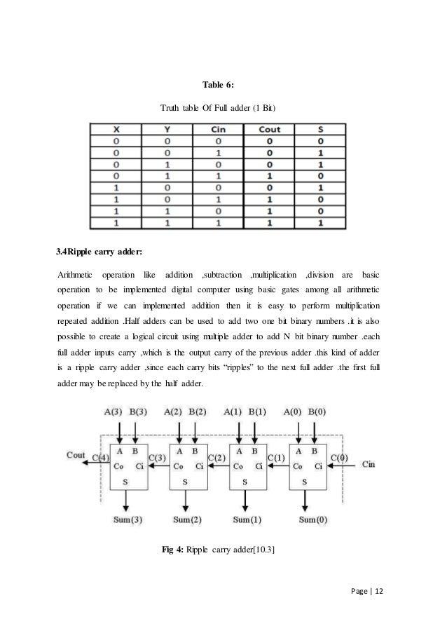 6 bit ripple carry adder verilog code formatter