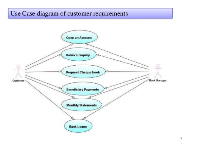 Java project report online banking system 17 use case diagram of customer requirements ccuart