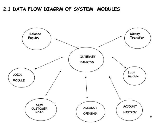 Dfd diagram of online banking system online schematic diagram java project report online banking system rh slideshare net dfd diagram of online quiz system banking system clip art ccuart Gallery
