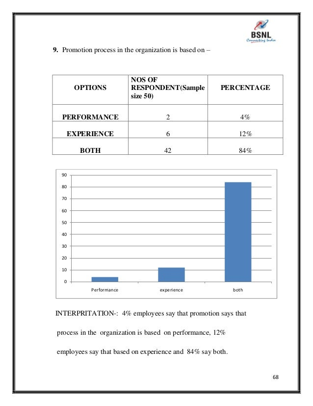 project report on performance appraisal Author is able to create the project of performance appraisal with knowledge based on the theoretical part the current state of the performance appraisal within the company is analysed in the analytical part and considered as deficient for the company's and employees' needs the.