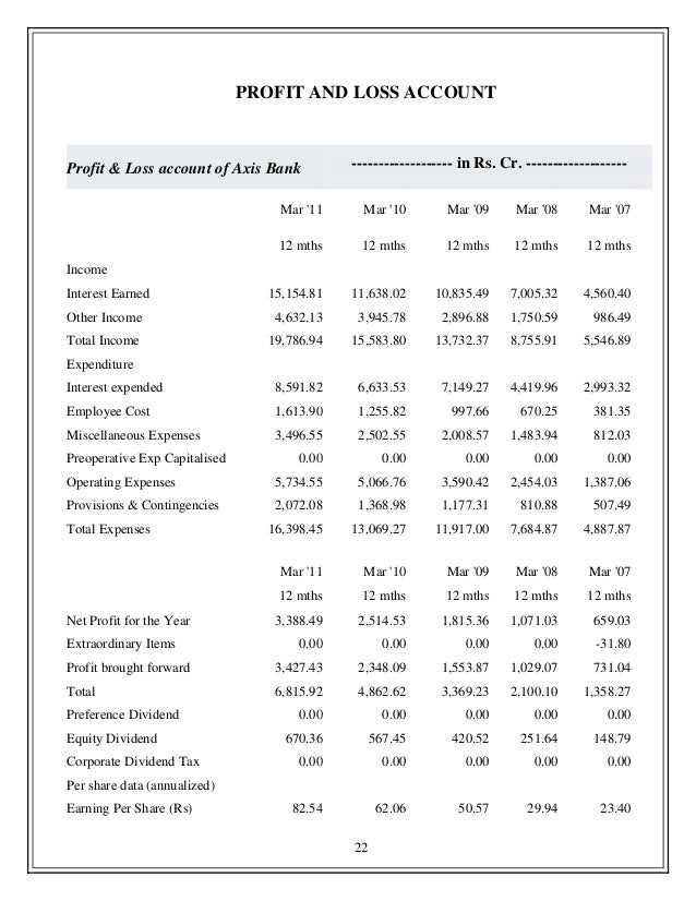 Project report on ratio analysis of axis bank