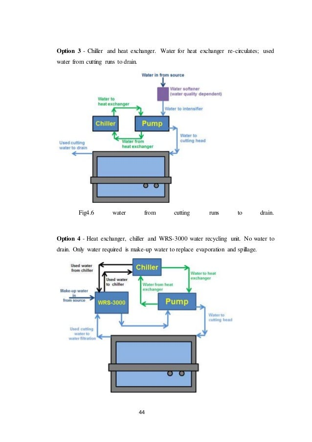 Project report on water jet system