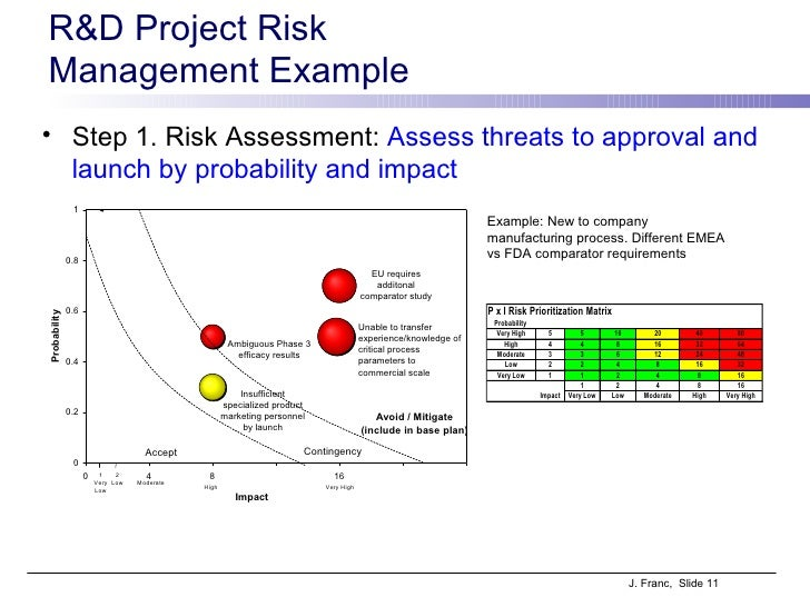 Product Risk Assessment Defining Indicators For Risk Assessment In