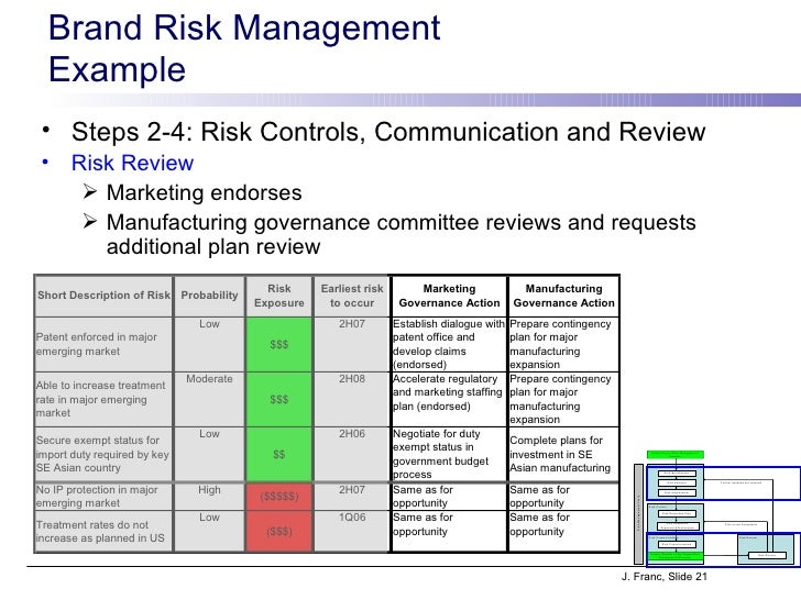 Risk Management Plans Risk Management Plan Template Sample Risk