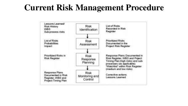 Project Risk Management In Automotive Industry