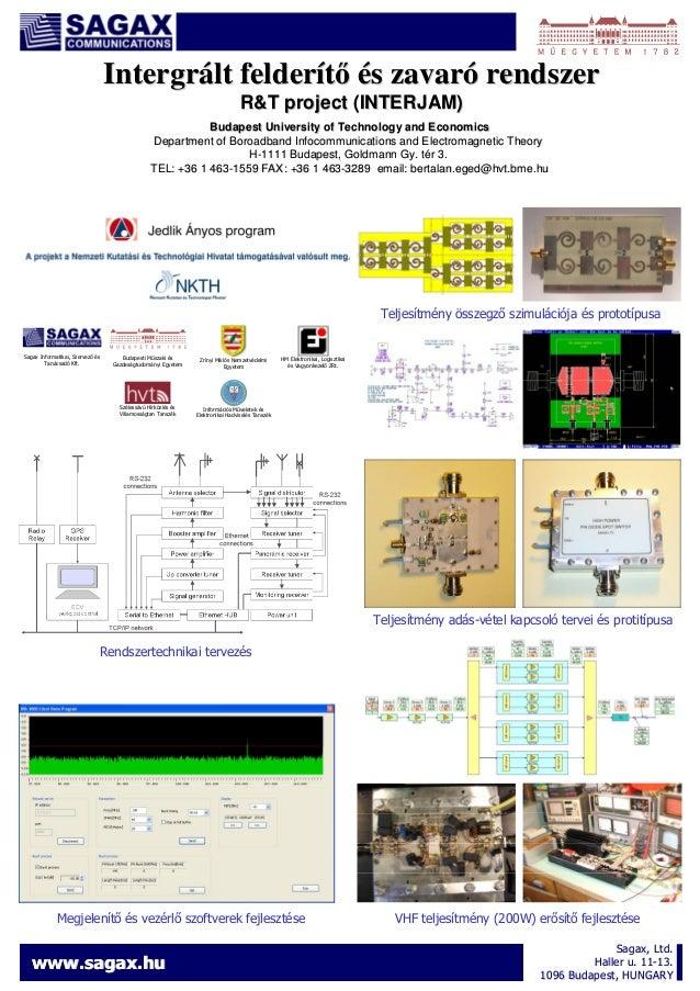 Intergrált felderítı és zavaró rendszer R&T project (INTERJAM) Budapest University of Technology and Economics Department ...