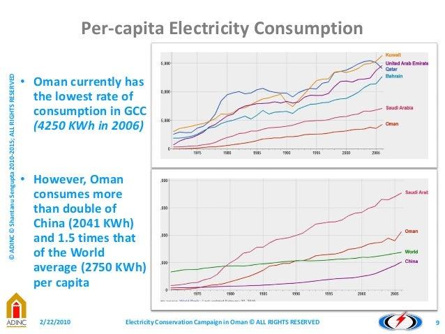 Electricity Consumption Per Capita Cia World Factbook