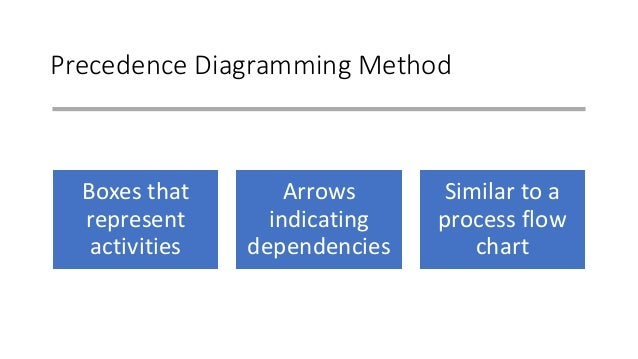 Precedence Diagramming Method Boxes that represent activities Arrows indicating dependencies Similar to a process flow cha...