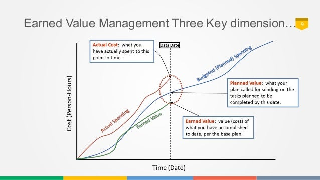 project control using earned value analysis - Part 01