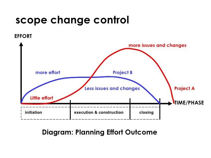 scope management in project management pdf