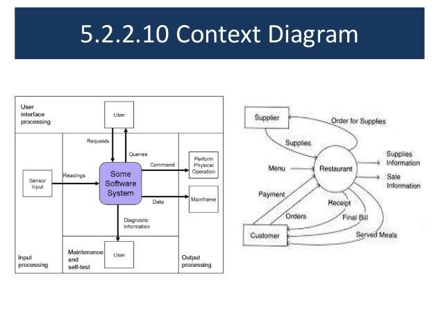 Project scope management 1 52210 context diagram ccuart Images