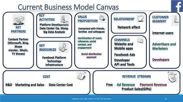 Social Media Industry Analysis