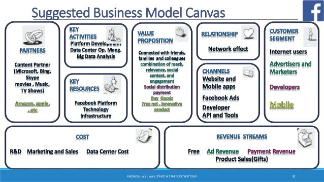 social media business model analysis Social media risk assessment (smra) how do employees use social media for business purposes how do employees use social media for personal purposes.