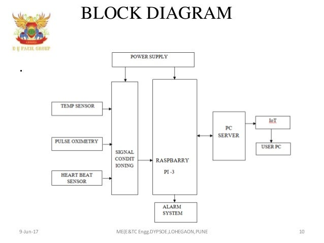 Advanced health care system using iot block diagram ccuart Images