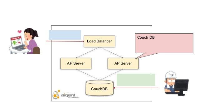アイジェント・レコメンダー構成 Load Balancer AP Server AP Server CouchDB レコメンドレシピ設定 デプロイ レコメンド要求 エンドユーザ または顧客サイトサーバ シルバーエッグ エンジニア Couch D...