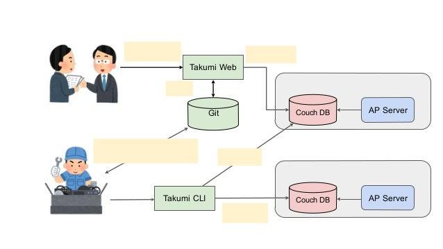 レシピ入力 システムイメージ Takumi Web Git リポジトリ コンサル エンジニア Couch DB AP Server レコメンダー ステージング環境 Couch DB AP Server レコメンダー 本番環境 レシピをチェックア...