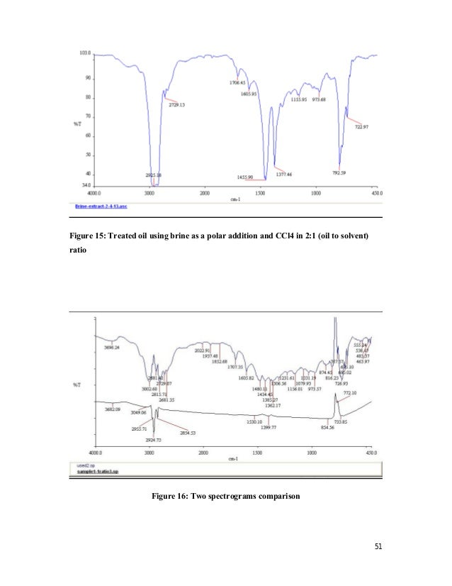 solvent thesis Characterization of extraction methods to recover phenolic-rich solvents, including methanol guiding me through conceptions and reviewing my thesis.