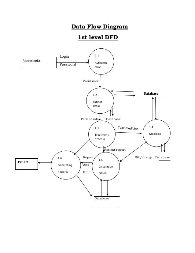 Hospital System Data Flow Diagram Basic Guide Wiring Diagram
