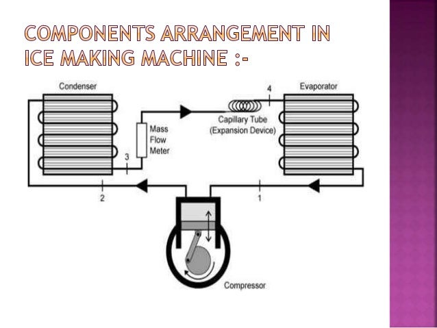 Design And Fabrication Of Ice Making Machine