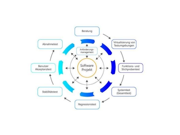 Brainstormingdiagramm… grafische Darstellungen von Gedankengängen für diePlanung, Problemlösung, Entscheidungsfindung und ...