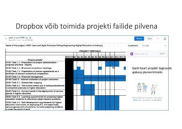 Dropboxvõib toimida projekti failide pilvena Ganttkaart projekti tegevuste ajakava planeerimiseks
